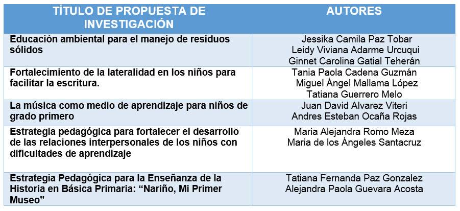 FACULTAD DE EDUCACIÓN EN XIV ENCUENTRO NODAL DE SEMILLEROS DE INVESTIGACIÓN